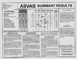 Passing Asvab Score Asvab Passing Score