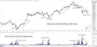 Free Chart S Of The Week Is The Mid Small Cap Decline Over