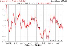 Live Silver Price Chart Aud Kilogram Historical