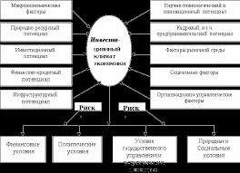 Инвестиционный климат Республики Беларусь и пути его улучшения  Структура инвестиционного климата и факторы его формирования