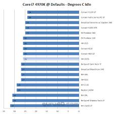 Noctua Nh D15s Cpu Cooler Review Core I7 4790k Baseline Test