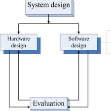 Ic Design Flow Chart Download Scientific Diagram