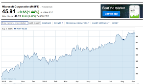 Microsoft Price Chart Microsoft Stock Hits Highest Price Since 1999 Neowin