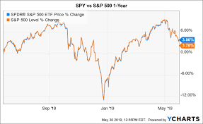Spy Dont Say I Didnt Warn You Spdr S P 500 Trust Etf