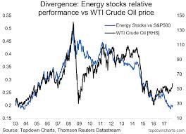 Investing Oil Chart Energy Stocks Vs Oil Price Divergence Makes It Hard To