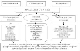 моделирование Поиск по тегам ru моделирование реферат