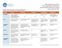 Take A Look At This Comparison Chart For Hair Removal