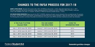 Fafsa Income Eligibility Chart 2015 Big Fafsa Changes Effective October 1st Head For College