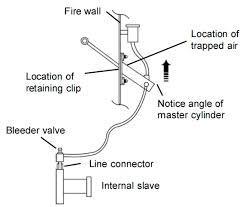Hydraulic Clutch System Diagram Pneumatic Clutch System