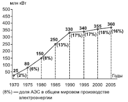 Реферат Атомная энергетика мира com Банк рефератов  Атомная энергетика мира