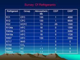 R11 Refrigerant Chart Alternative Refrigerants Ppt Video Online Download