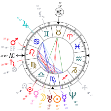 Astrology And Natal Chart Of Brittany Murphy Born On 1977 11 10