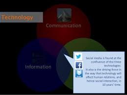 ie admissions essay the future of social interaction 6 communication transportationinformation technology social