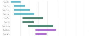 How To Set Up A Gantt Chart Simple Gantt Chart How To Use It Easly Gantt Schema