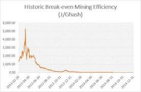Largest Cloud Mining Companies Bitcoin S9 Mining Profit