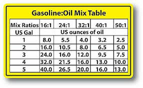 Fuel Oil Mix Ratio Chart Mix Ratios Chart 2 Cycle Oil Fuel Mix Ratio Sticker Decal Chain Saw Blower Ebay