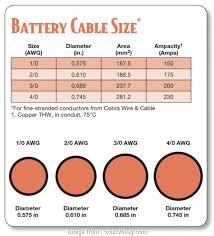 Automotive Wire Gauge Chart Creative Download Automotive