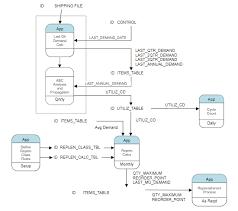 Flow Chart Diagram Maker Data Flow Diagram Software Free Dfd Templates Try Smartdraw
