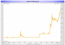 Gold And Silver Prices Over 200 Years Long Term Gold And