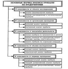 Основные методы и задачи анализа максимизации прибыли Курсовая  Основные формы анализа прибыли