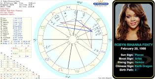 Pin By Allison Cruze On Astrology Famous Aries Birth