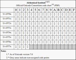 File Alchemical Symbols Official Unicode Consortium Code