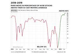 2009 Stock Market Chart 2019 Stock Market Action Bullish For Longer Term Returns