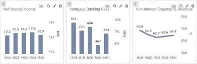 Uptick In Mortgage Banking Revenues Likely To Be The Lone