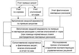 Развитие нормативного метода учета затрат на производство и  Схема №1 1 Нормативного метода учета затрат и анализа отклонений от принятых норм
