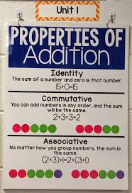 Properties Of Multiplication Anchor Chart Anchor Charts Ashleighs Education Journey