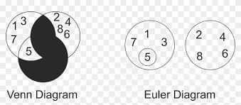 Euler Diagram Venn Something To Say The Difference Between Venn Diagram Venn