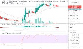 Idx Stock Chart Smbr Stock Price And Chart Idx Smbr Tradingview