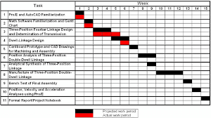 Example Of A Gantt Chart For Semester Project Tasks Updated