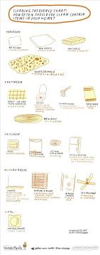 Cleaning Frequency Chart How Often Should You Clean Certain