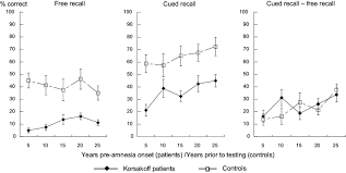 Study 2 Charts Showing Free Recall Cued Recall And Cued
