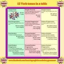 Tense Chart In English Grammar With Example 12 Verb Tenses Chart Pdf Www Bedowntowndaytona Com