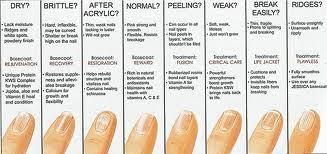 Nail Type Chart Jessica Nails Nz Nail Analysis Chart Jessica Nails Nz