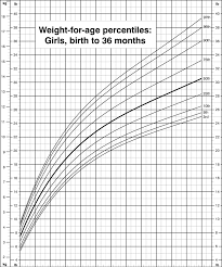 Baby Weight Percentile Chart By Week Weight For Age Percentiles Girls Birth To 36 Months Cdc