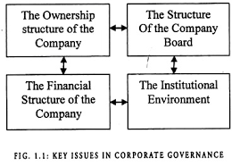 essay on corporate governance key issues in corporate governance