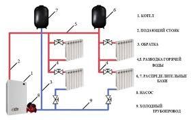 Двухтрубная система отопления частного дома монтаж подбор труб и  Схема монтажа двухтрубной системы отопления