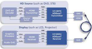 hdbaset cat 5 technology is useful but no hdmi killer ce pro hdbaset adds to hdmi doesn t replace it