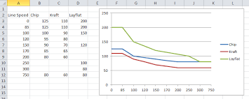 create line graph in excel charts drawing a line graph in excel with a numeric x axis super