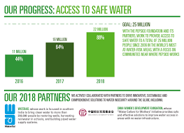Pepsico Organizational Chart 2017 Water