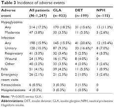 Full Text Use Of Basal Insulin And The Associated Clinical