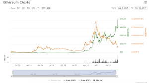 Eth Historical Price Chart Ethereum Historical Price Lazooz Ethereum
