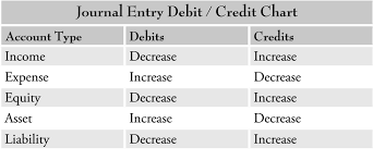 Accounting Debits And Credits Chart Image Result For Charts Of Debit And Credit Items In