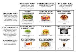 Salad Chart Salad Theory