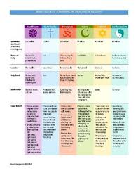 World Religions Comparison Chart World History World Religions Comparing The 3 Monotheistic Religions