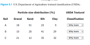 Soil Percentage Chart Solved Classify The Following Soils Using The U S Depart