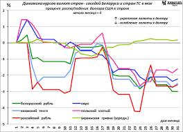 Динамика курсов валют стран СНГ и Восточной Европы в мае  Однако были и исключения ₴ гривна единственная валюта подорожавшая к доллару в этом месяце среди валют стран соседей Беларуси Кроме того курсовая
